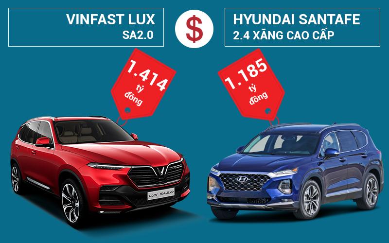 so sánh Vinfast LUX SA2.0 và Hyundai Santafe