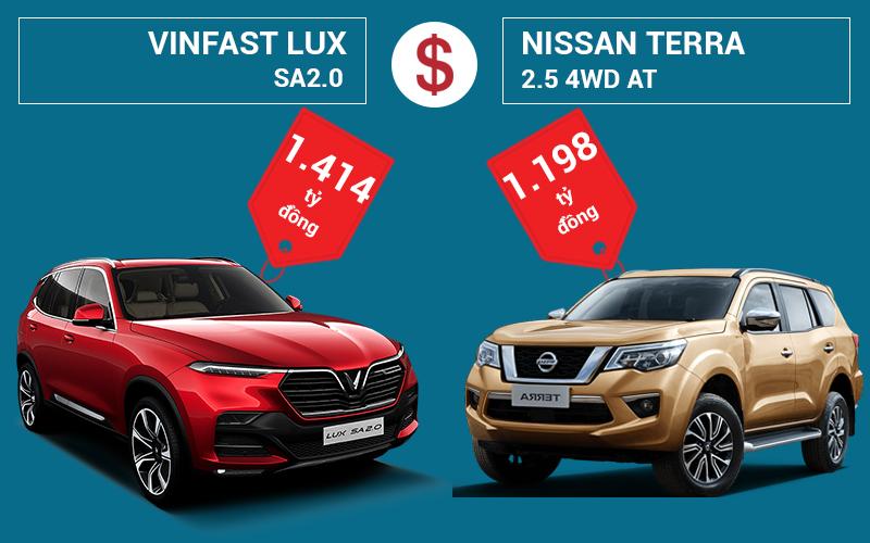 so sánh Vinfast LUX SA2.0 và Nissan Terra