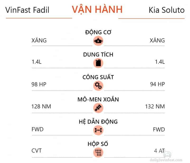 Sức mạnh động cơ của Vinfast Fadil và Kia Soluto