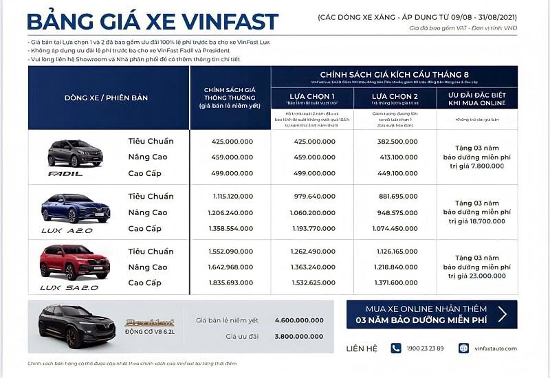 Bảng giá xe VinFast mới nhất được áp dụng từ 08/2021
