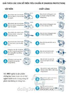 giải thích các tiêu chuẩn chống nước ip