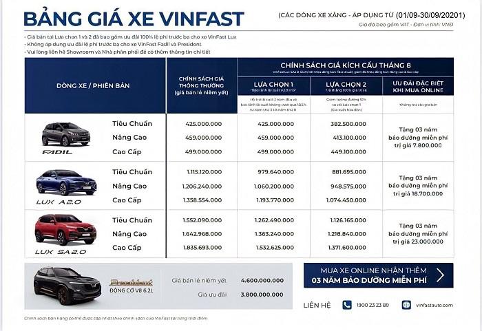 Chương trình trả góp xe VinFast mới nhất áp dụng đến 30/9/2021 số lượng có hạn.
