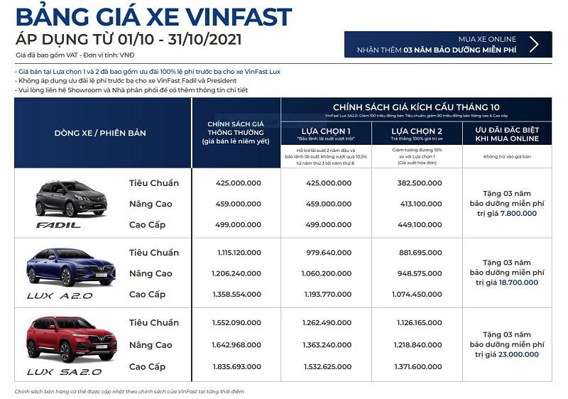 Bảng giá xe VinFast mới nhất được áp dụng tháng 10/2021